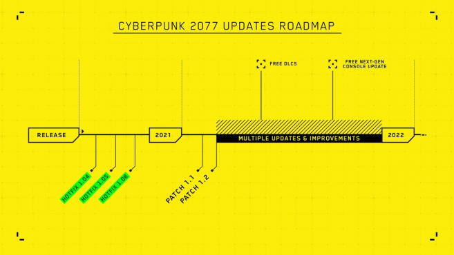https://www.worldofcyberpunk.de/media/content/CP2077_Updates_Roadmap_s.jpg